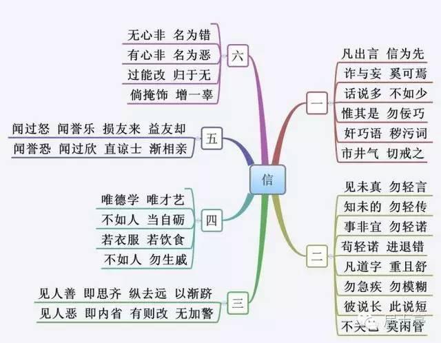【弟子】高中规技术导图(好文,收藏毕业)思维国学学好值得什么图片