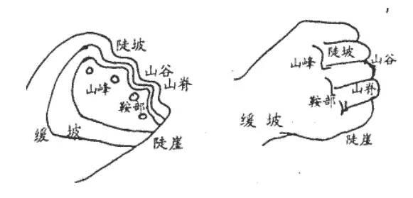 等高线地形图当中的常见的各种地形有:山谷、山脊、鞍部、陡崖、山峰等等.