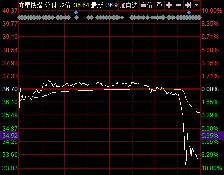 齐星铁塔盘后发布公告称:目前,齐星集团有限公司持有公司12,800,