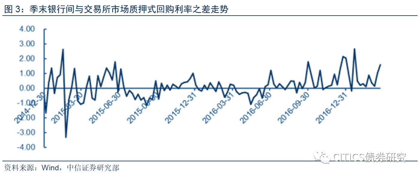 【对今日交易所回购利率以及债市波动的点评】跳动的回购利率,谁在拨动季末市场的心弦