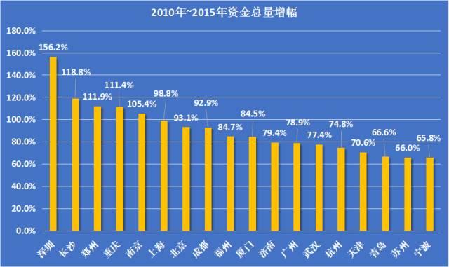 城市gdp能反映什么_2015一季度销冠京基滨河时代 致敬时代最可爱的人