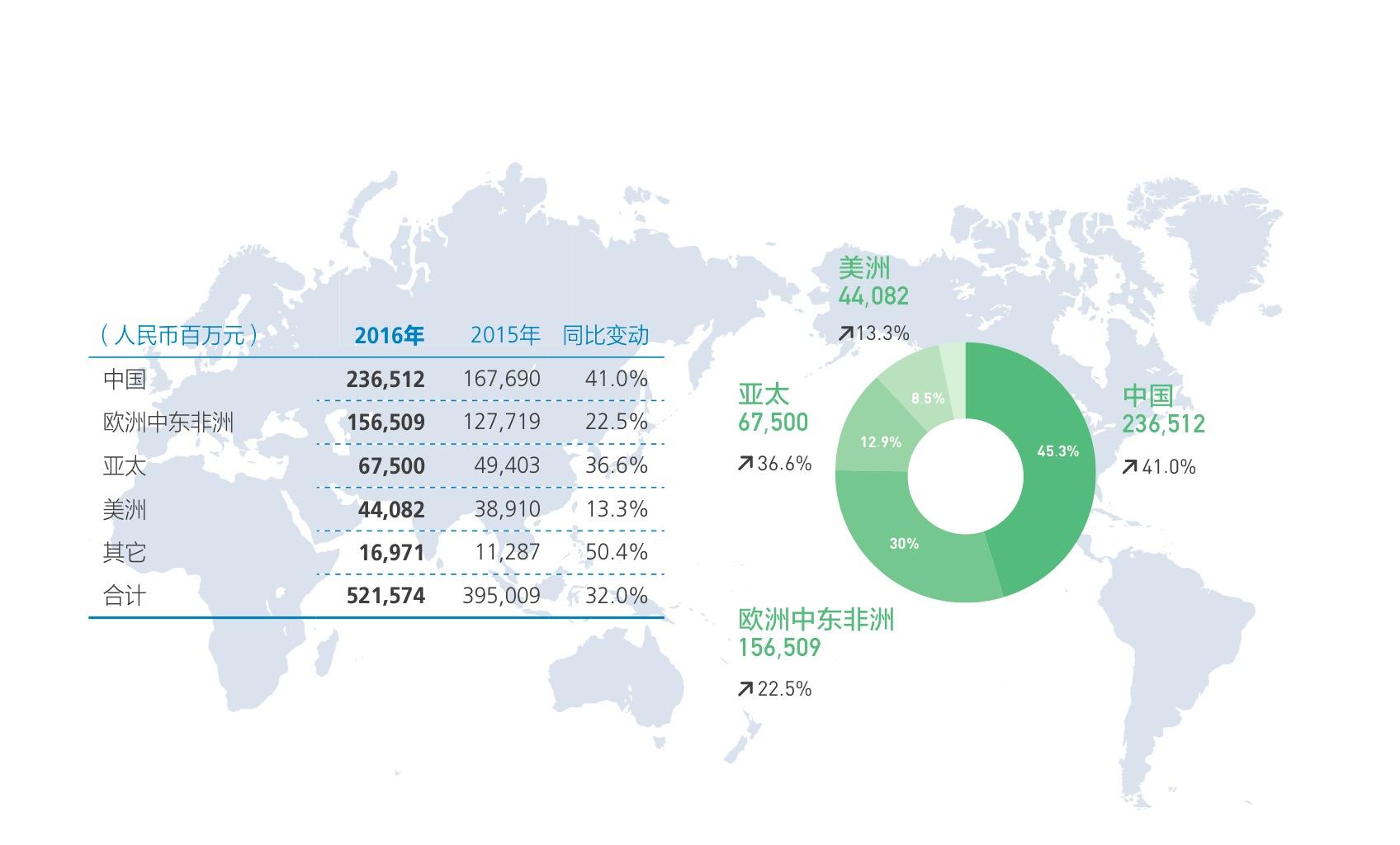 华为2016年年报解读:终端业务增长迅速,利润成焦点的照片 - 6