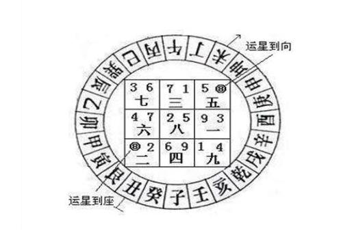 阳宅风水主要以三元九运配合八卦九宫飞星等进行布置,比如我们现在的图片