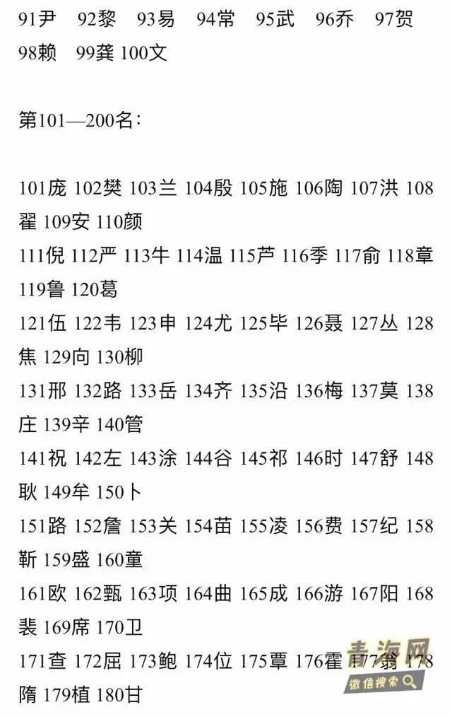 中国最新姓氏人口数目出炉 新疆五大姓氏竟然是