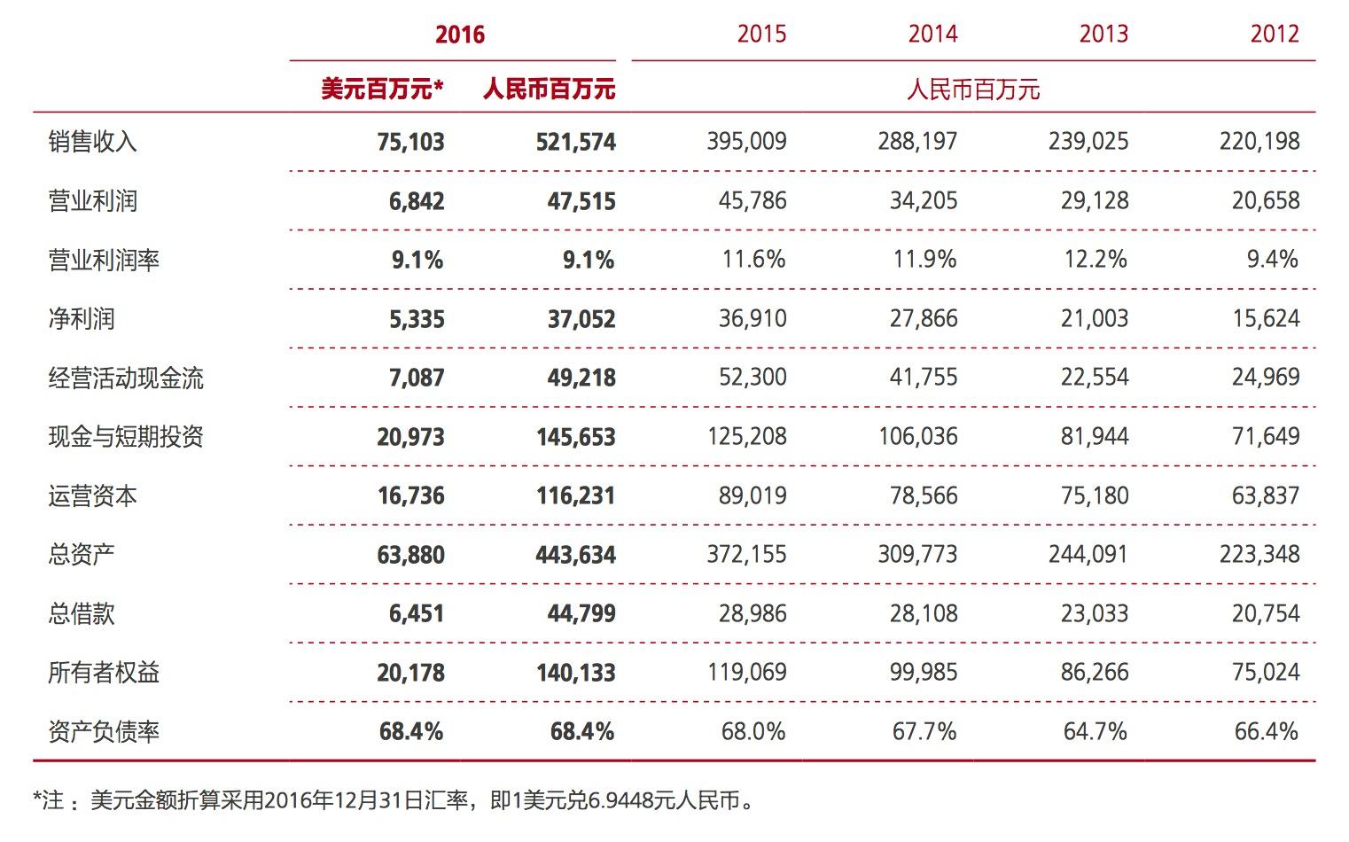 华为2016年年报解读:终端业务增长迅速,利润成焦点的照片 - 3