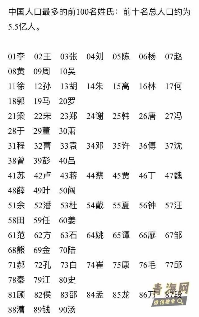 中国人口数量变化图_钱姓人口数量