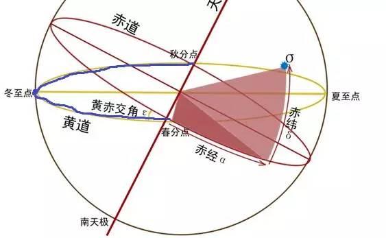 愚人节其实是个和天文地理相关的节日 - 谭老师地理工作室 - 谭老师地理工作室