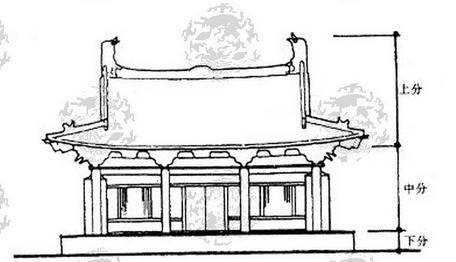 中国古建筑屋顶上的屋脊,它们都叫什么呢?