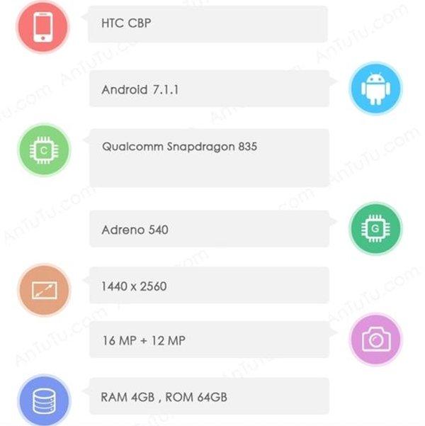 HTC新旗舰配置大曝光:骁龙835+指纹识别