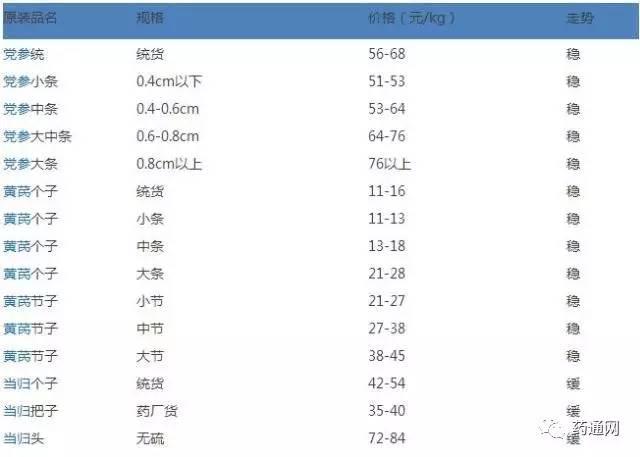 【产地快讯】甘肃定西渭源县逢集快讯