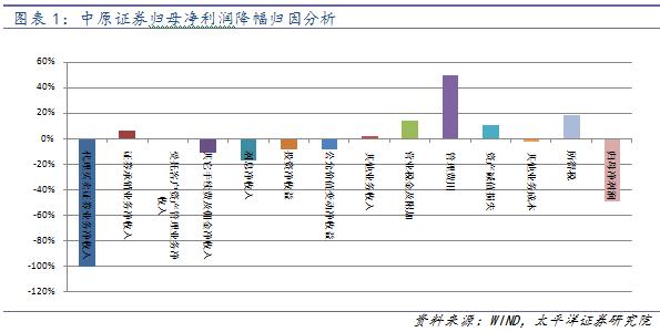 【太平洋非银魏涛团队】中原证券2016年报点评:第八家A+H股,加快布局