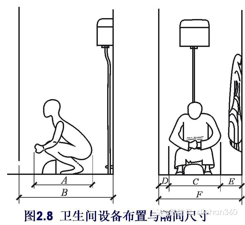 厕所门人体_门的最小宽度受人体动态尺寸的制约和影响,一般单股人流最小宽度为0.