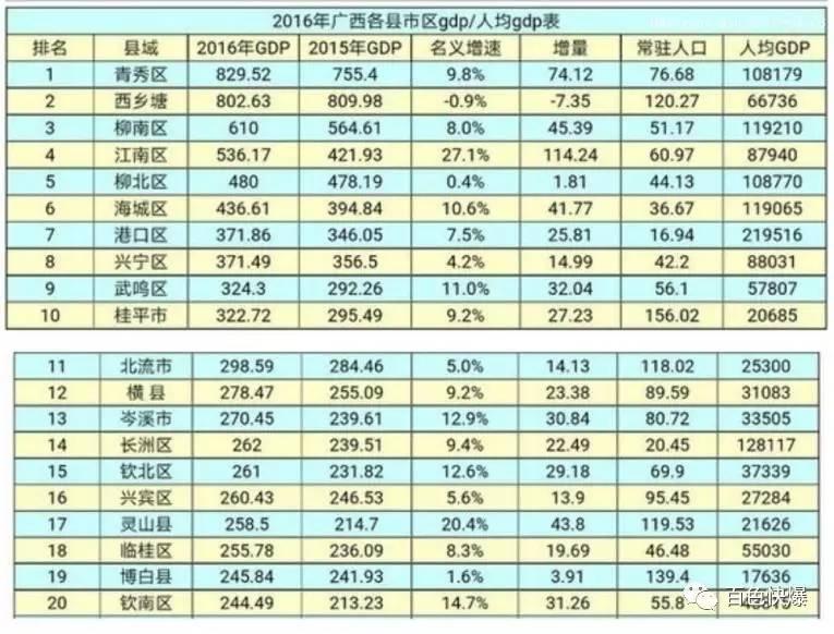 右江区gdp_2016年广西所有县区GDP排名,右江区在百色排第一,排最后的竟然是......