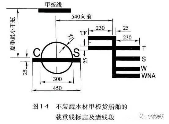 载重线标志包括:甲板线、载重线圆盘和与圆盘有关的各条载重线.图片