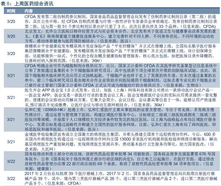 【中信新三板医药】新三板医药行业周报(2017年第12期)—细胞治疗迎政策利好,微医布局医学人工智能研发领域