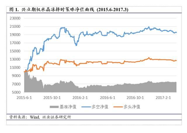 指数震荡反弹,短期市场情绪上升【兴业期权水晶球20170331任瞳/于明