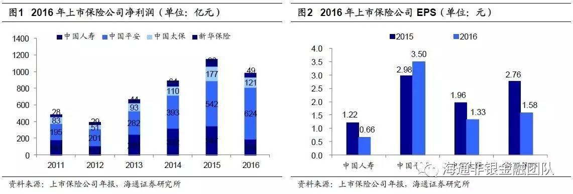 【海通非银孙婷团队】NBV增速再创新高,利润开启上升通道——2016年年
