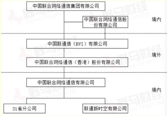 中国联通A股、H港双双停牌,央企混改大戏开局