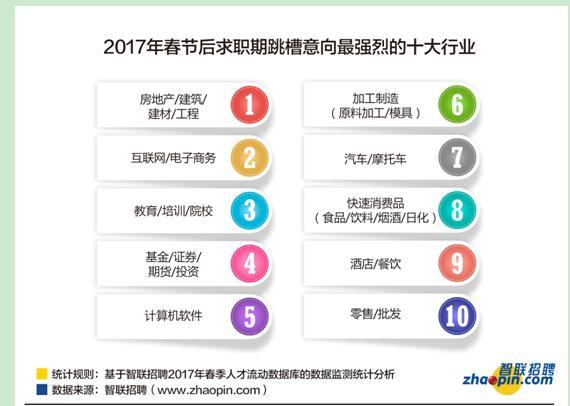 2017白领跳槽地图 热门城市热门行业全披露