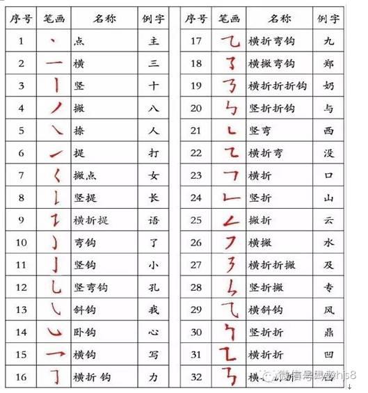 国家正式出台的最全汉字书写笔顺规则,写对了吗