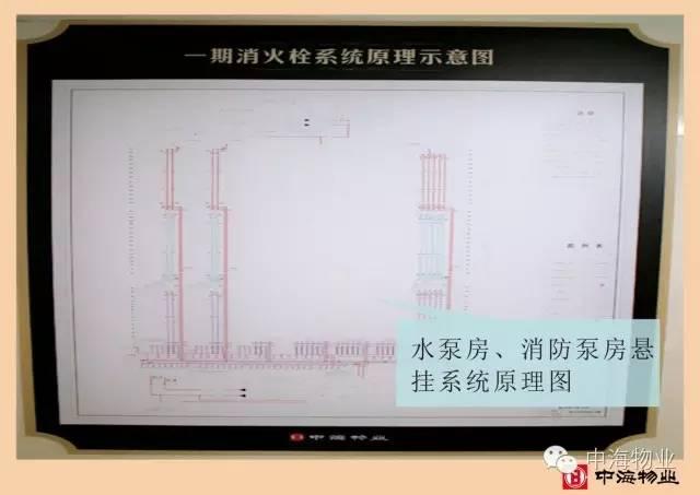 中海物业设备房及设备管理标准