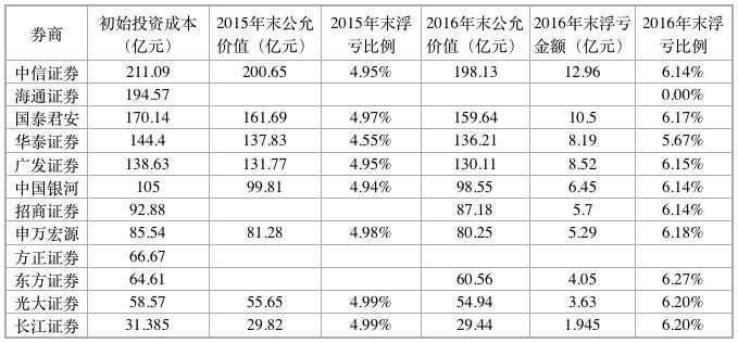 """""""国家队""""救市成绩单曝光券商救市资金浮亏6%"""