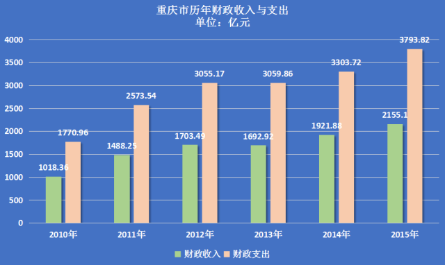 2021黄岛gdp_2021年一季度GDP发布 实现30年增长最高,3点因素至关重要