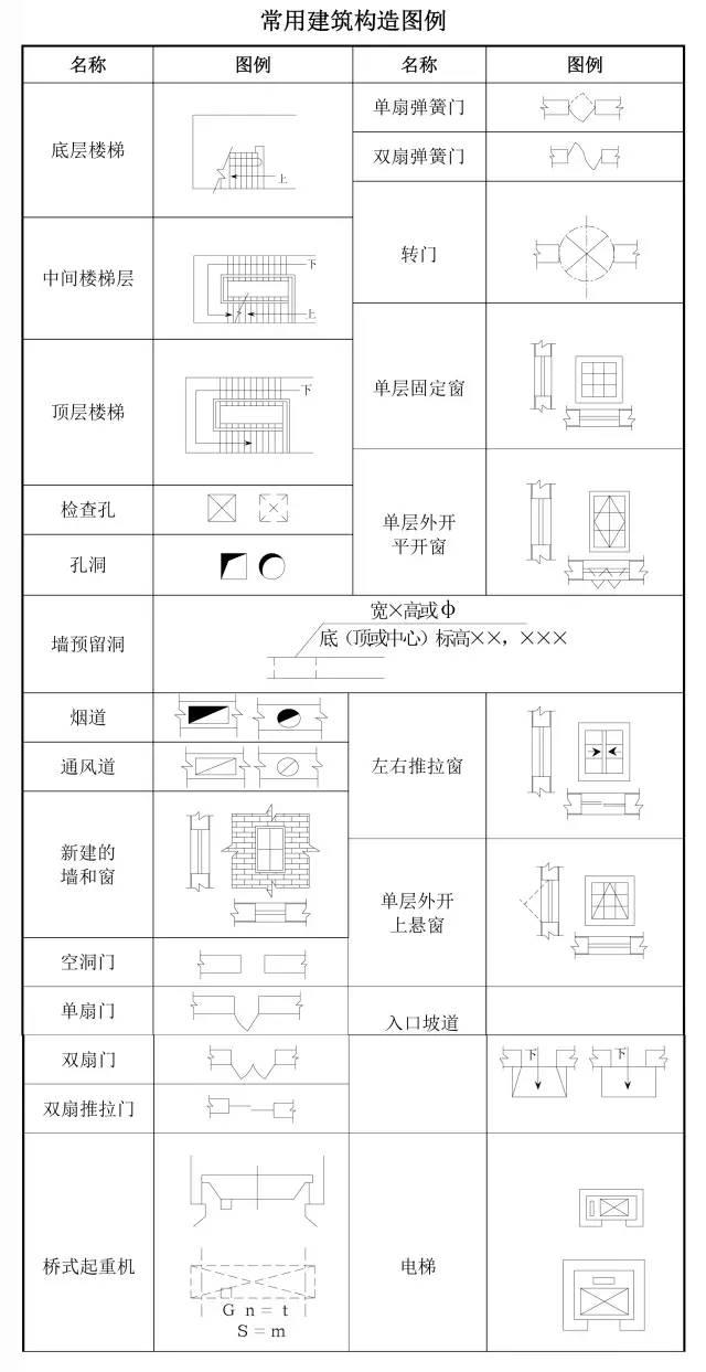 模板图纸压力大全,从此识图毫无工程!-搜狐图纸代号装饰公司图片