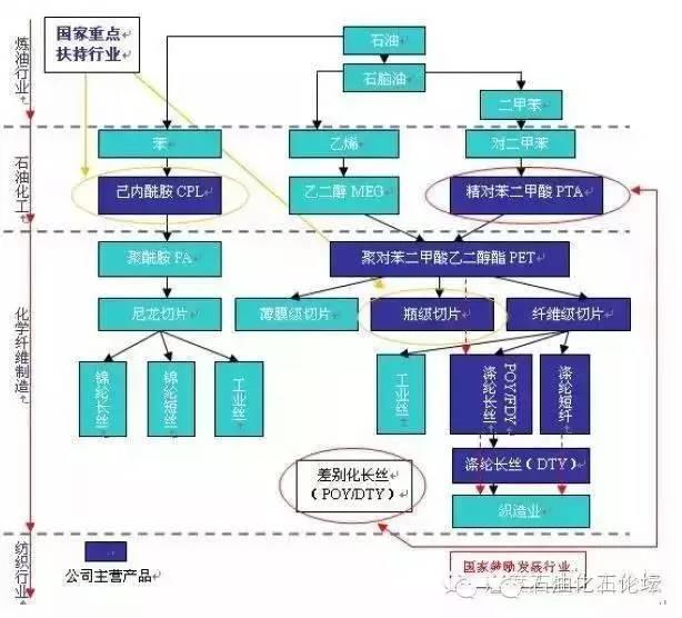 石化化纤产业链流程图-各种石油化工领域的工艺流程图,总算找到了