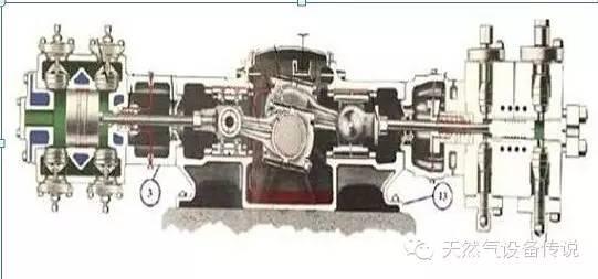 三种国产天然气子站压缩机分析图片
