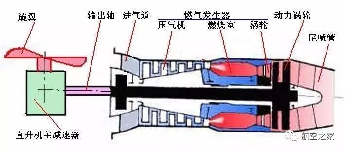 由涡轮式涡轮轴发动机简图-直升机的心脏 涡轮轴发动机及其分类 陈图片