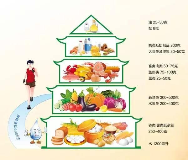 依据中国居民膳食指南的建议, 中国居民平衡膳食宝塔所提示的食物