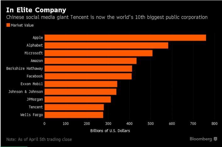 巨无霸!腾讯超越富国银行成为全球第 10 大上市公司