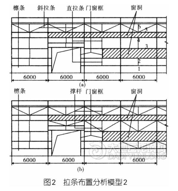 当钢构厂房屋面是双坡对称结构时,也可采用如图1(c)所示的拉条布置