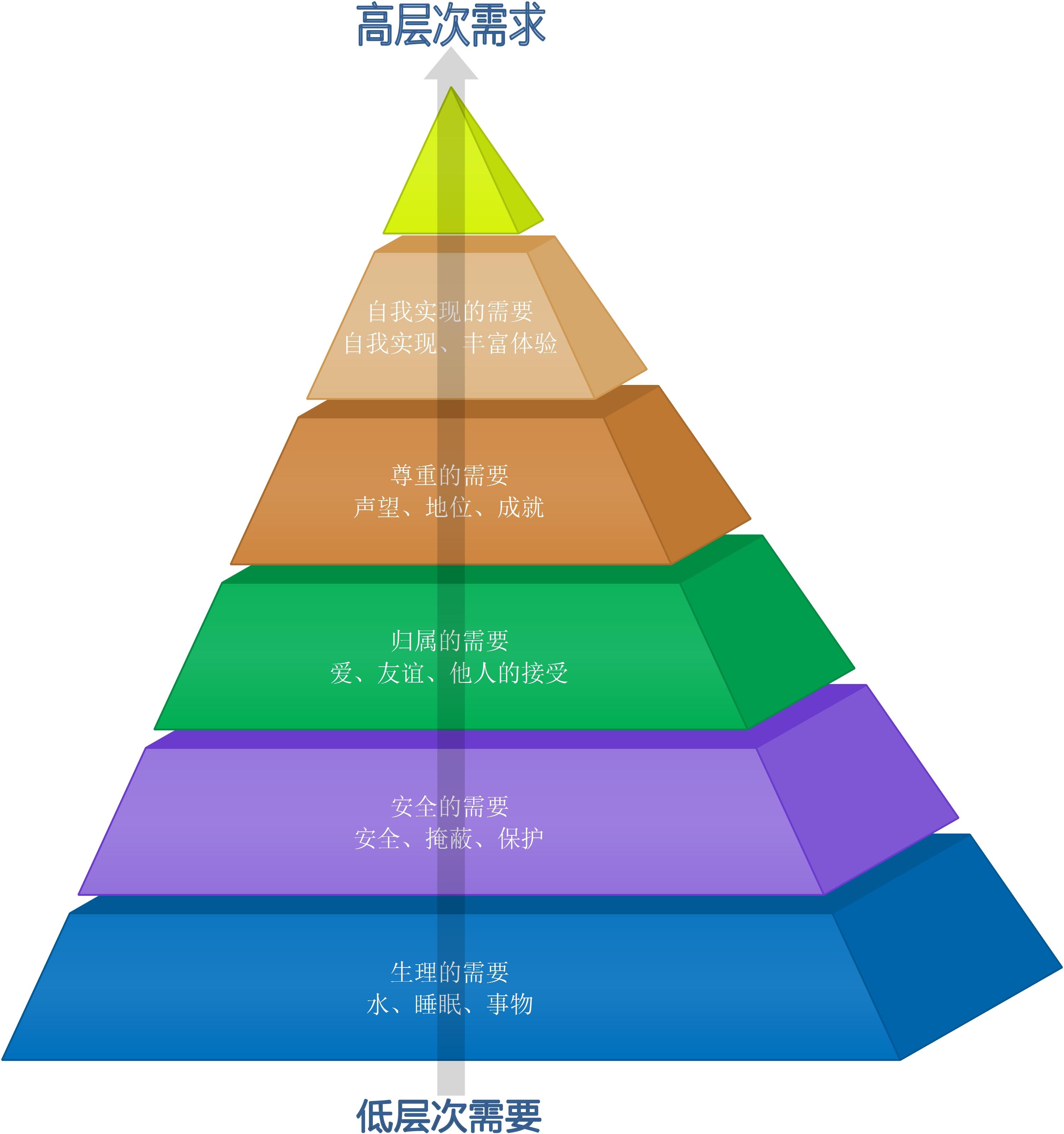 马斯洛改善需求等级划分,你在哪个层次?