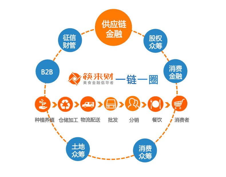 打破信息壁垒,第三方saas做大数据征信,筷来财要做餐饮市场的供应链
