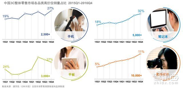 GFK中国2万亿3C市贵州大学27岁女教授场报告 看懂土壕的消费世界