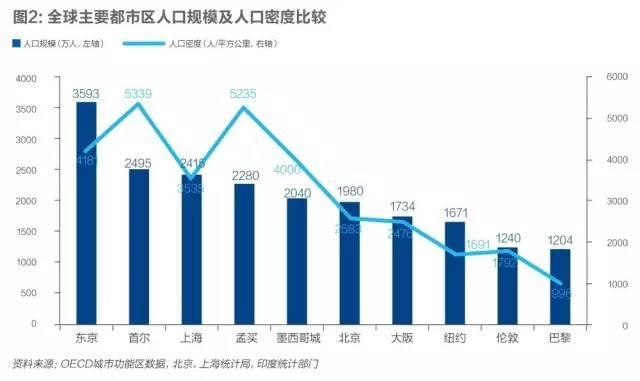 上海人口密度是多少_任泽平 控不住的人口