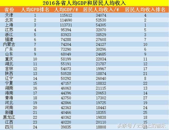 中国2019各省人均gdp排名_2020各省人均gdp排名
