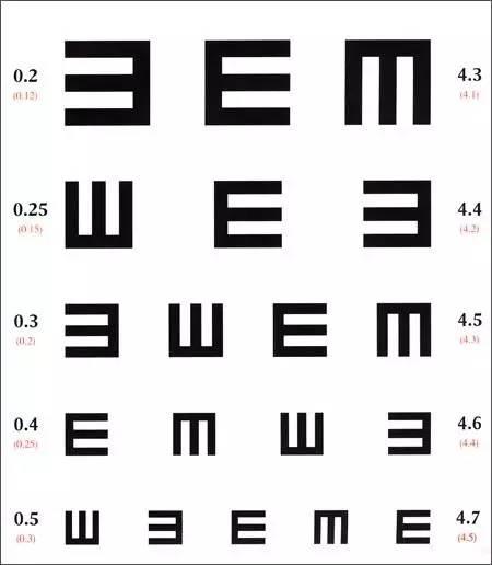 视力表测试为什么用字母E 现在终于明白了
