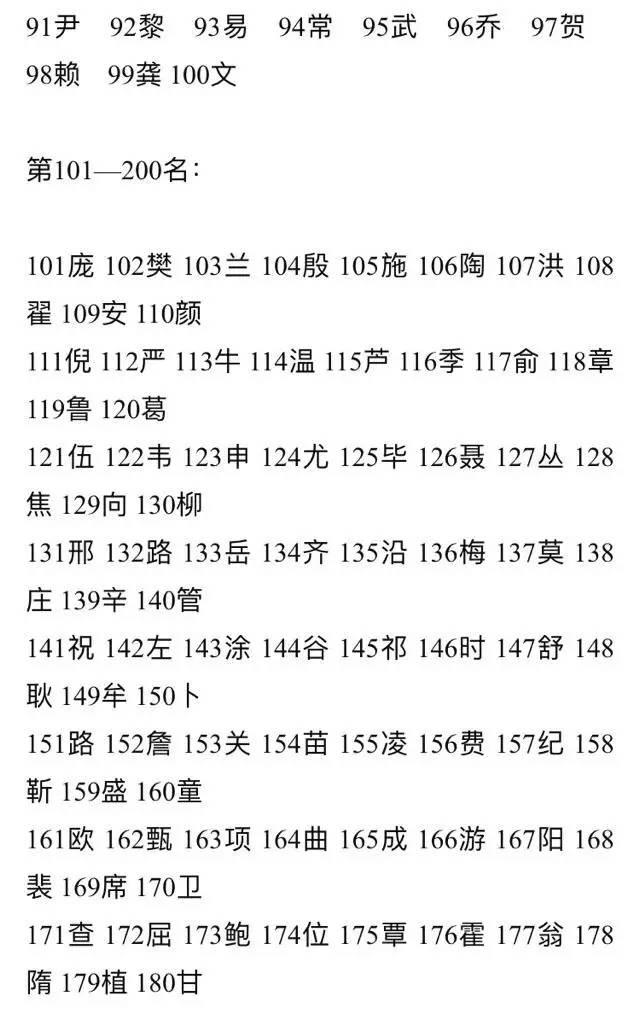 中国甯氏人口数的姓氏_中国各姓氏人口分布图(2)