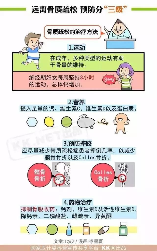 一分钟学会骨质疏松的预防 - qingrou662 - qingrou662的博客