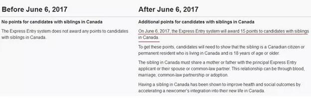 加拿大快速移民打分猛降 今年6月将迎来重大改革