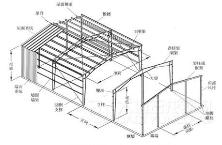 钢结构厂房图纸标注简写是什么意思?