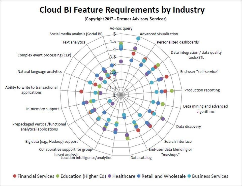 报告   2017年云商业智能市场分析:云计算比大