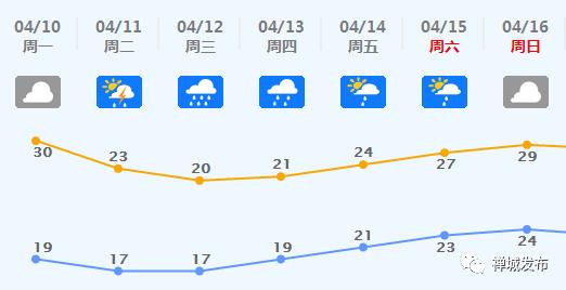 未来七天的天气预报显示,我市周二到周六均有雨-强对流天气又来了