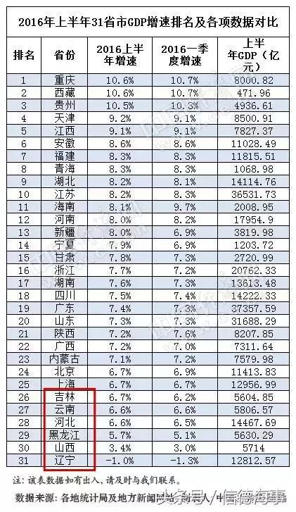 中国省份未来gdp排名_中国最富的5个省份 你家乡上榜了吗