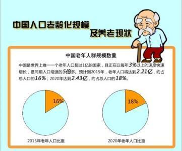 人均gdp老年人_万亿城市人均GDP比拼 深圳广州 退步 ,无锡南京赶超,江苏的 胜利(3)