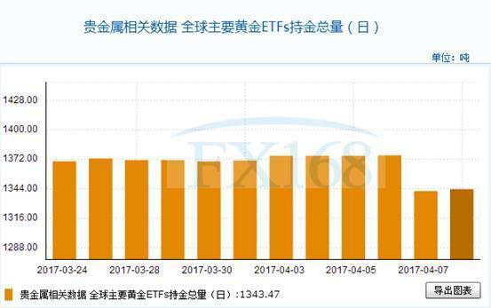 全球主要黄金ETFs4月10日持金总量与上一交易日增加1.776吨