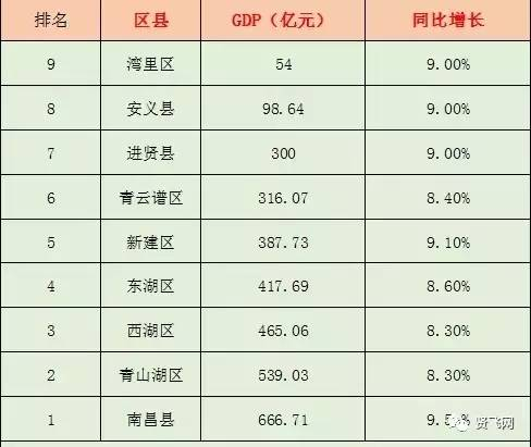 进贤gdp_柳州最新最全航班火车时刻表出炉,五一出行攻略看这篇就够了